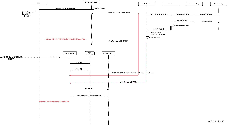 Android、RN打包原理分析